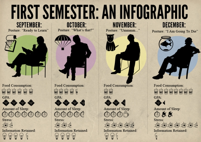 semester-first-life